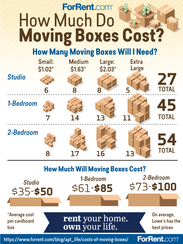 How Much Do Moving Boxes Cost